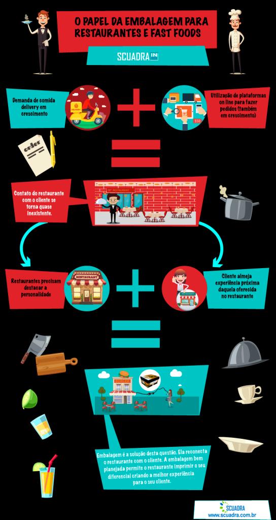 embalagens para restaurantes e fast foods