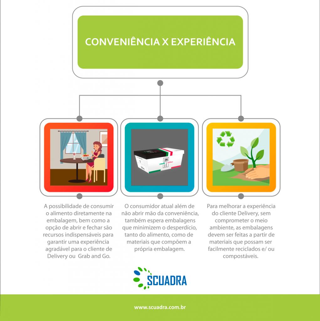 embalagem conveniente e a experiência do cliente
