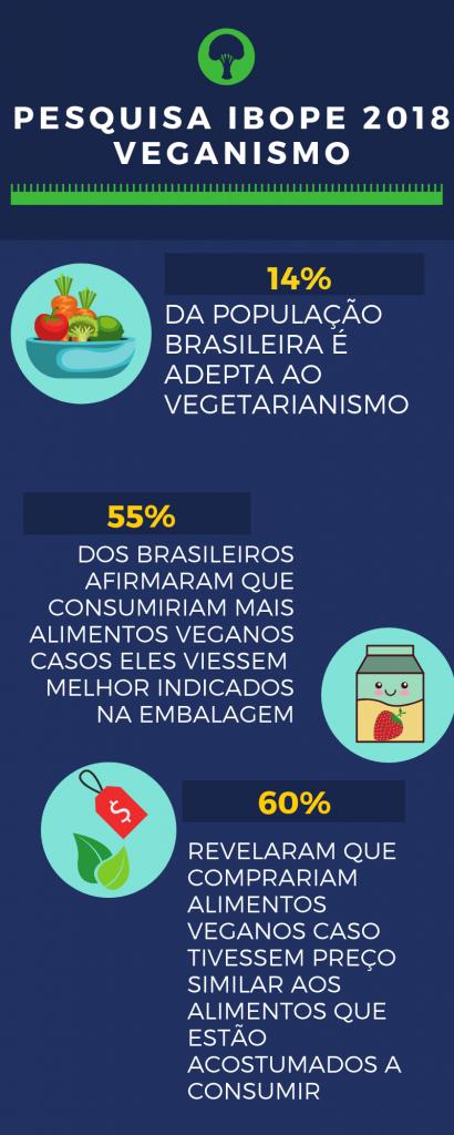pesquisa ibope vegano