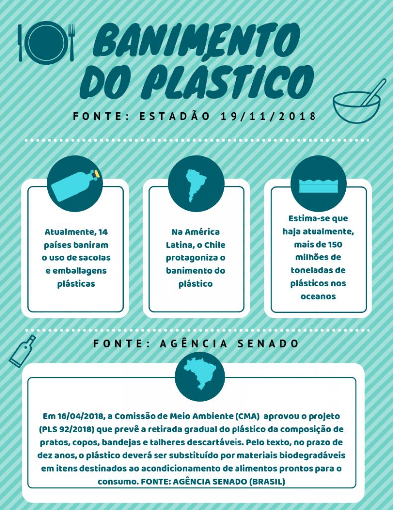 banimento do plastico