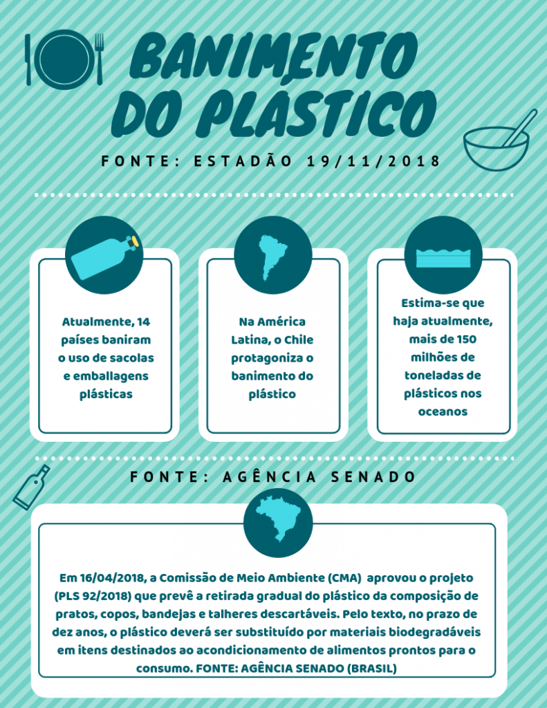 banimento do plastico